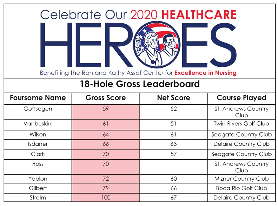 18 hole gross leaderboard
